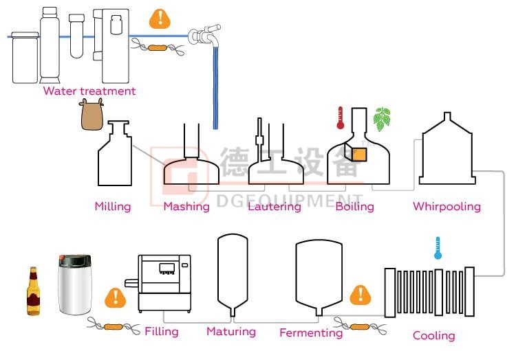 beer brewing process-min