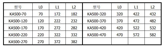 KA500长度